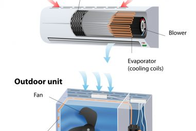 Things You Should Know About Your AC Unit